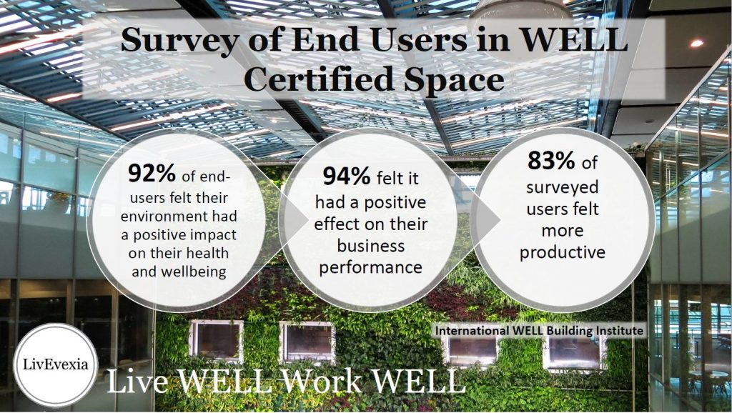 well certificate Hong Kong, WELL certified Hong Kong, Corporate Wellness Hong Kong, Workplace Wellness Hong Kong.
